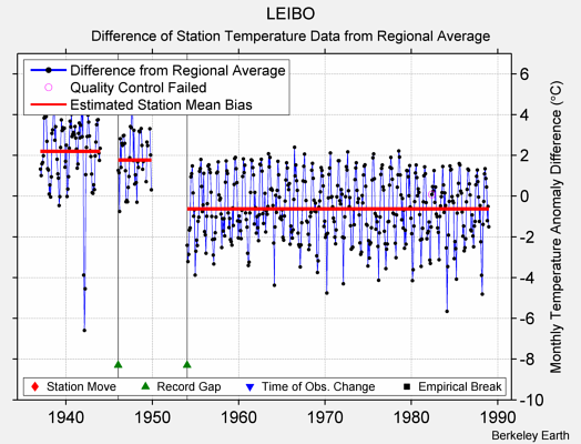LEIBO difference from regional expectation
