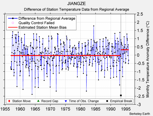 JIANGZE difference from regional expectation