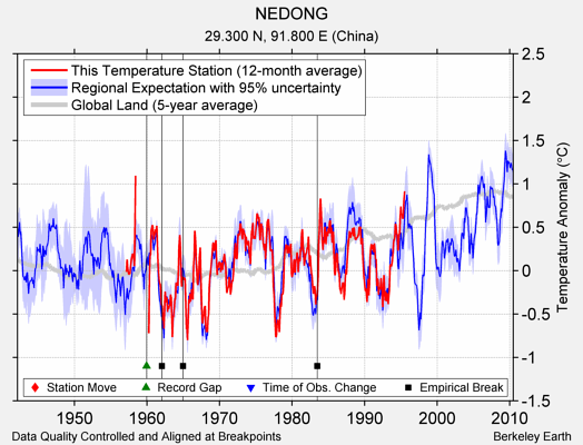 NEDONG comparison to regional expectation