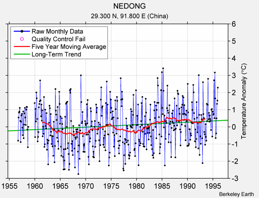 NEDONG Raw Mean Temperature