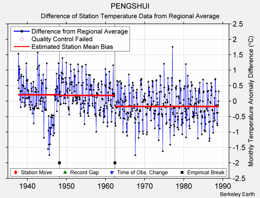 PENGSHUI difference from regional expectation