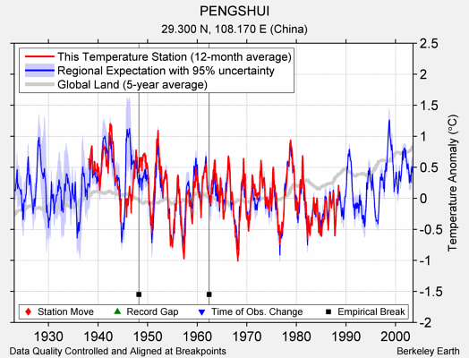 PENGSHUI comparison to regional expectation