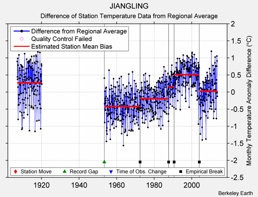 JIANGLING difference from regional expectation