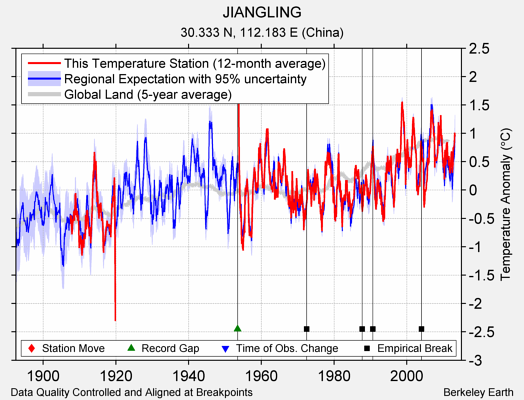JIANGLING comparison to regional expectation