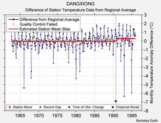 DANGXIONG difference from regional expectation