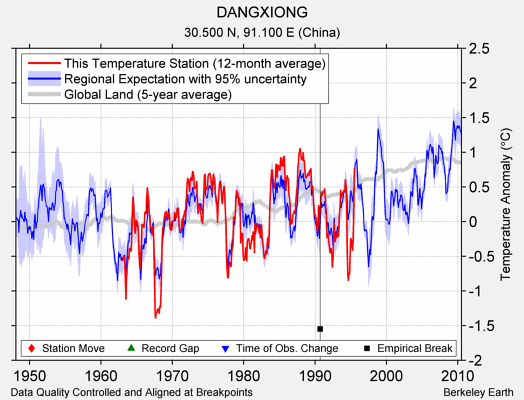 DANGXIONG comparison to regional expectation