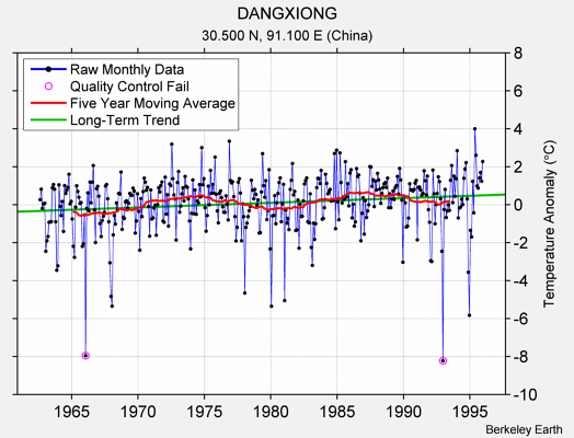 DANGXIONG Raw Mean Temperature