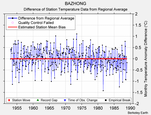 BAZHONG difference from regional expectation