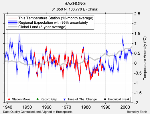 BAZHONG comparison to regional expectation