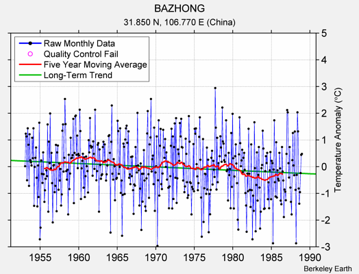 BAZHONG Raw Mean Temperature