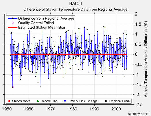 BAOJI difference from regional expectation