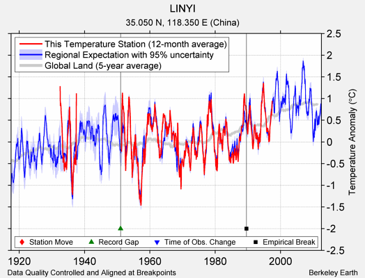LINYI comparison to regional expectation