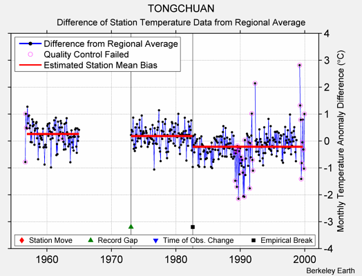 TONGCHUAN difference from regional expectation