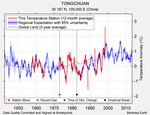 TONGCHUAN comparison to regional expectation
