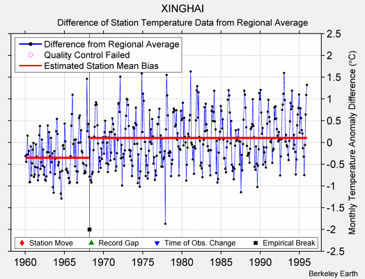 XINGHAI difference from regional expectation