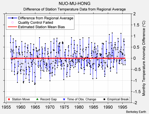 NUO-MU-HONG difference from regional expectation