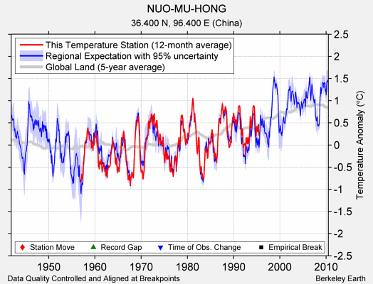 NUO-MU-HONG comparison to regional expectation