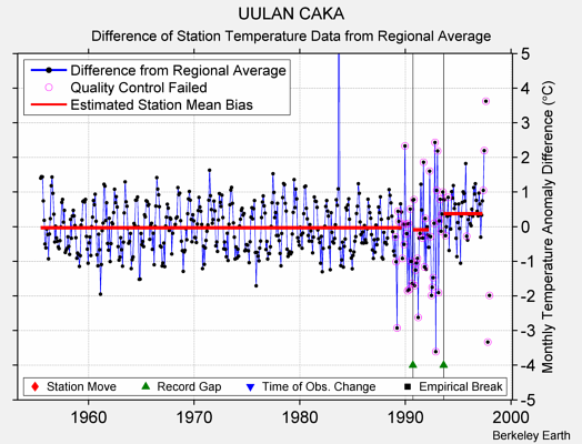 UULAN CAKA difference from regional expectation