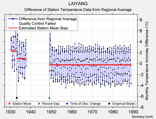 LAIYANG difference from regional expectation