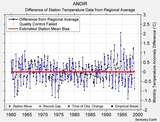 ANDIR difference from regional expectation