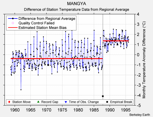 MANGYA difference from regional expectation