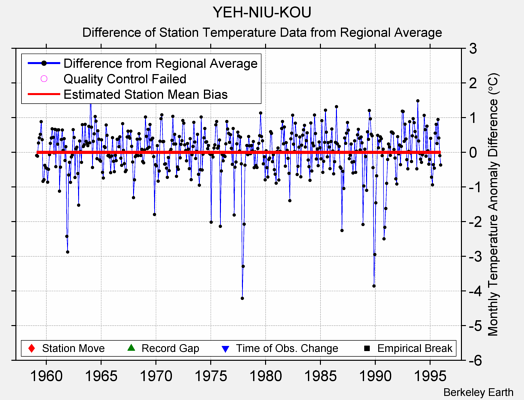 YEH-NIU-KOU difference from regional expectation