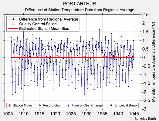 PORT ARTHUR difference from regional expectation