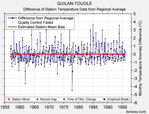 QUILAN-TOUOLE difference from regional expectation