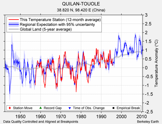 QUILAN-TOUOLE comparison to regional expectation