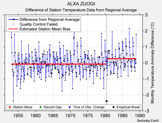 ALXA ZUOQI difference from regional expectation