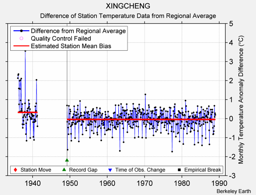 XINGCHENG difference from regional expectation