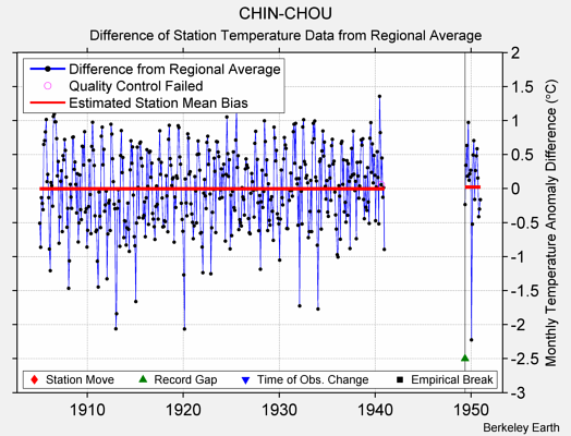 CHIN-CHOU difference from regional expectation