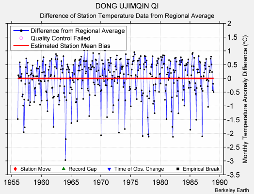 DONG UJIMQIN QI difference from regional expectation