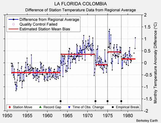 LA FLORIDA COLOMBIA difference from regional expectation