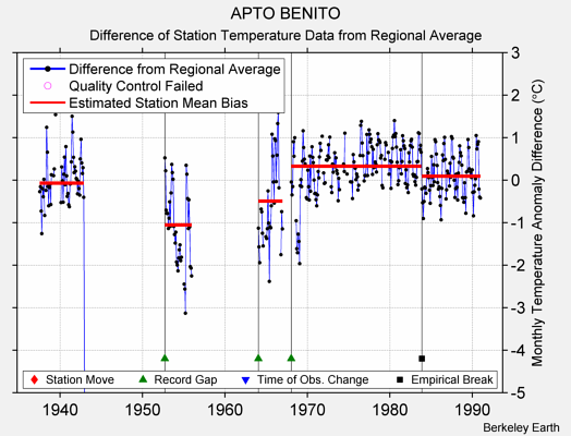APTO BENITO difference from regional expectation