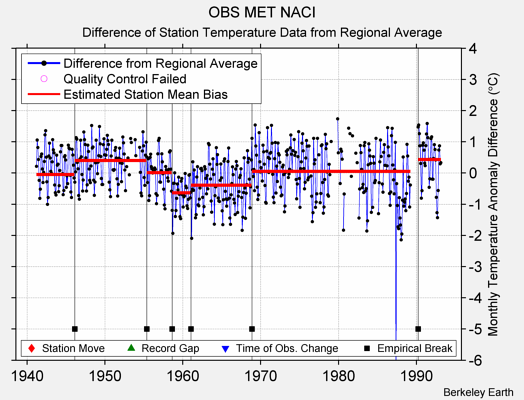 OBS MET NACI difference from regional expectation