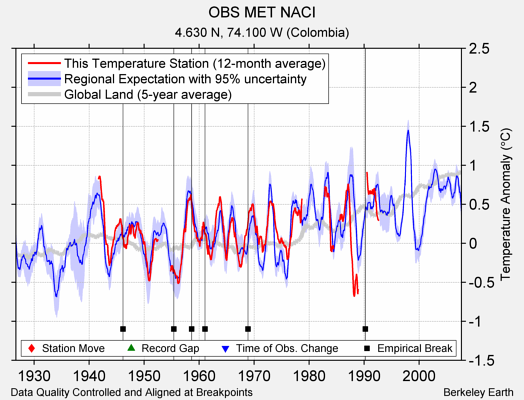 OBS MET NACI comparison to regional expectation