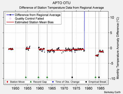 APTO OTU difference from regional expectation