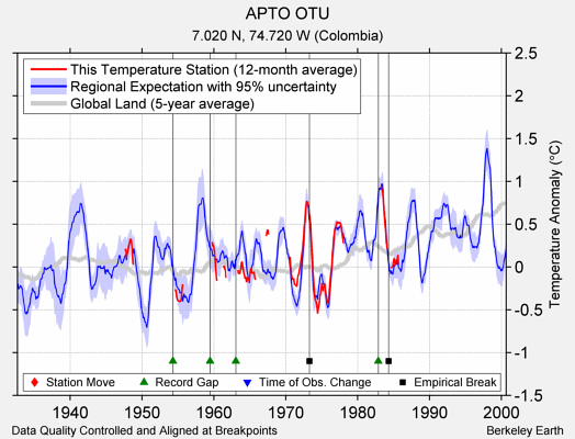 APTO OTU comparison to regional expectation