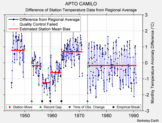 APTO CAMILO difference from regional expectation