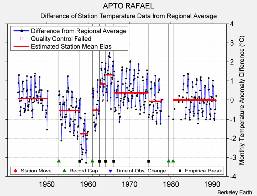APTO RAFAEL difference from regional expectation