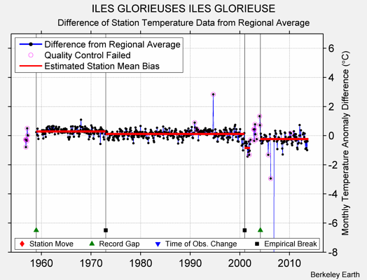 ILES GLORIEUSES ILES GLORIEUSE difference from regional expectation