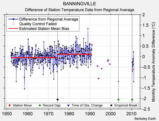 BANNINGVILLE difference from regional expectation