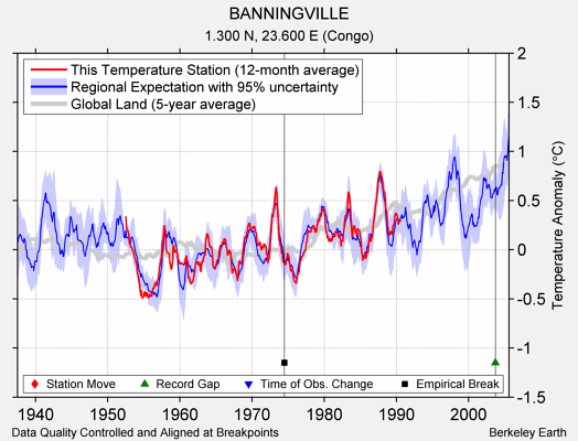 BANNINGVILLE comparison to regional expectation