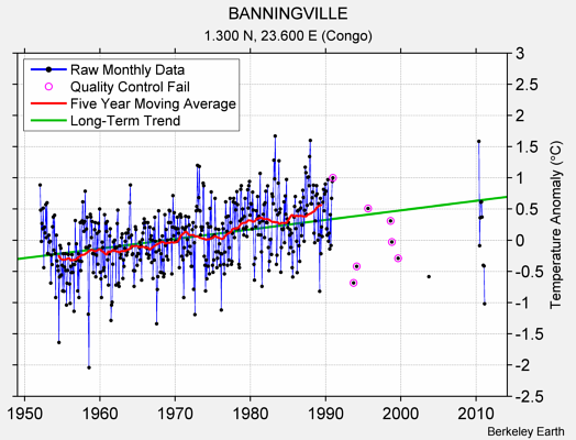BANNINGVILLE Raw Mean Temperature