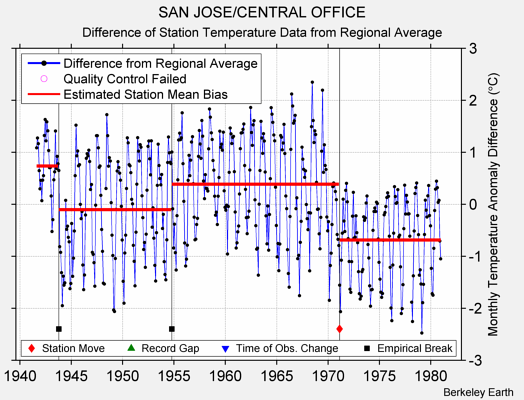 SAN JOSE/CENTRAL OFFICE difference from regional expectation