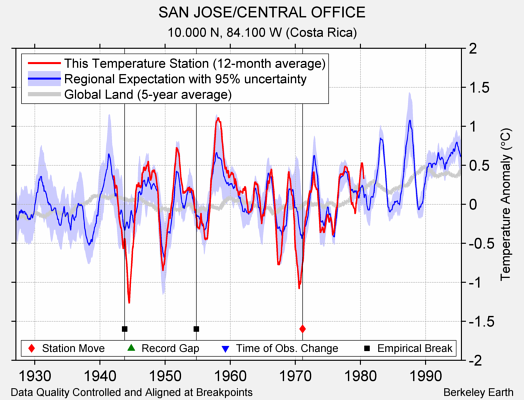 SAN JOSE/CENTRAL OFFICE comparison to regional expectation