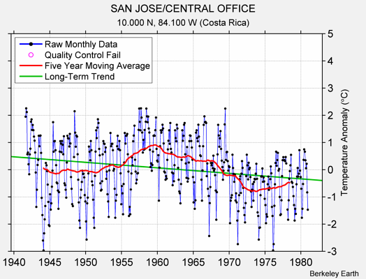 SAN JOSE/CENTRAL OFFICE Raw Mean Temperature