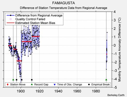 FAMAGUSTA difference from regional expectation