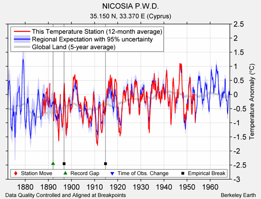 NICOSIA P.W.D. comparison to regional expectation